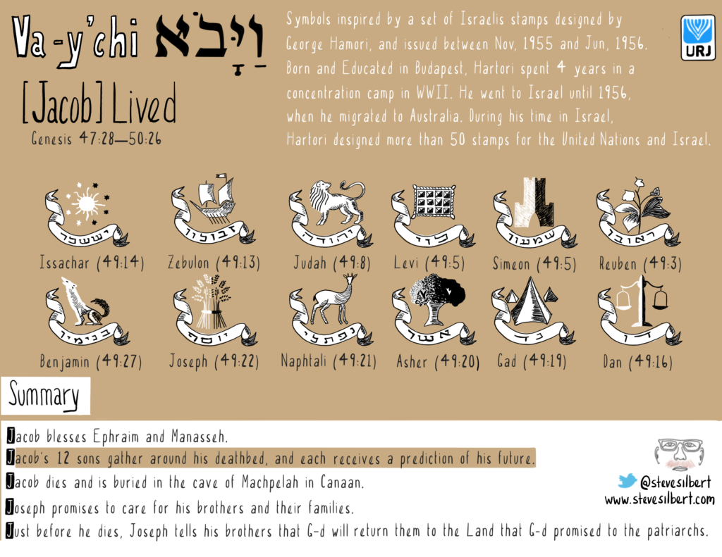 Va Ychi Predictions For Each Of The Twelve Tribes Of Israel